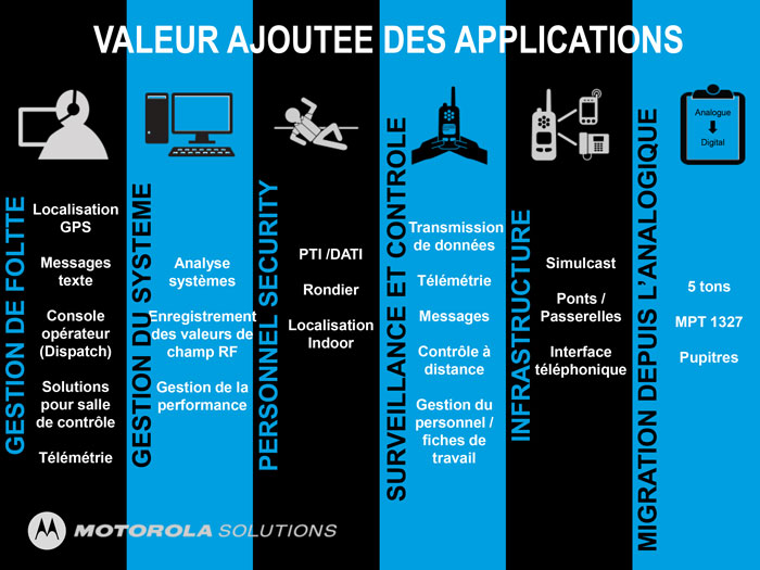 Applications MOTOTRBO
